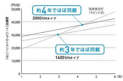 パナソニック器具経済比較1.jpg