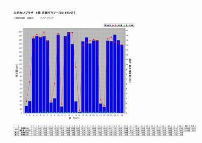4階 2月月間電力データ.jpg