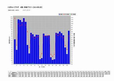 4階 3月月間電力データ.jpg